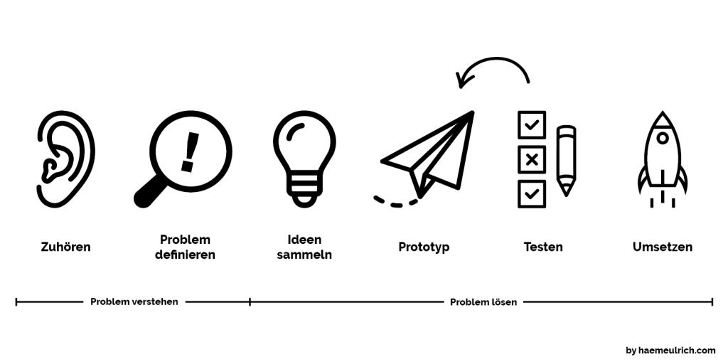 Der Design Thinking Prozess beschrieben mit Icons. Zuhören, Problem definieren, Ideen sammlen, Prototyp, Testen, Umsetzen.
