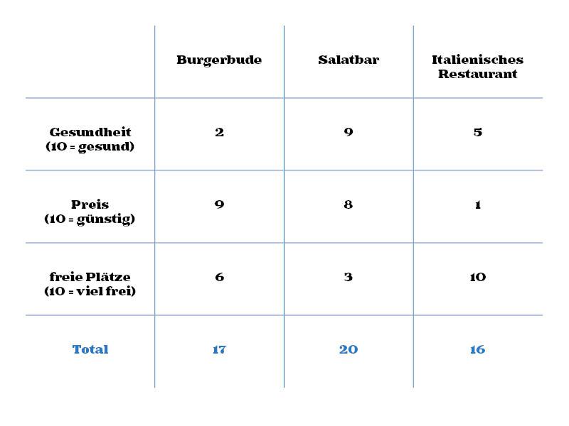 Marix-Darstellung. Die Restaurants in den Spalten, die Kriterien in den Zeilen. Es werden Punkte verteilt.
